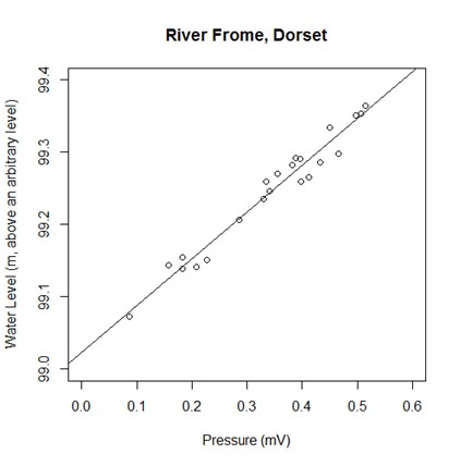Frome_scatterplot